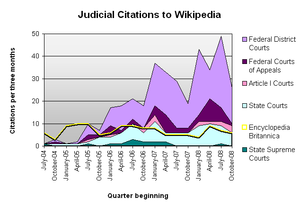 Judicial Citations to Wikipedia-2.png