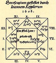 datowanie horoskopu
