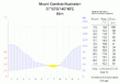Klimadiagramm-Mount Gambier-Australien-metrisch-deutsch.png