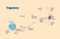 Lunar prospector path.png