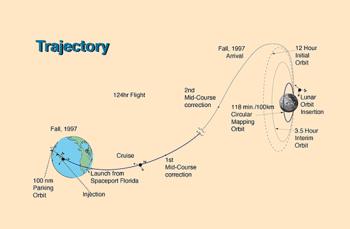 Lunar prospector path