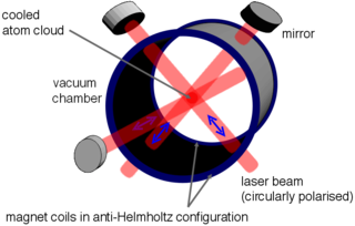 Magneto-optical trap device in physics to trap atoms in vacuum
