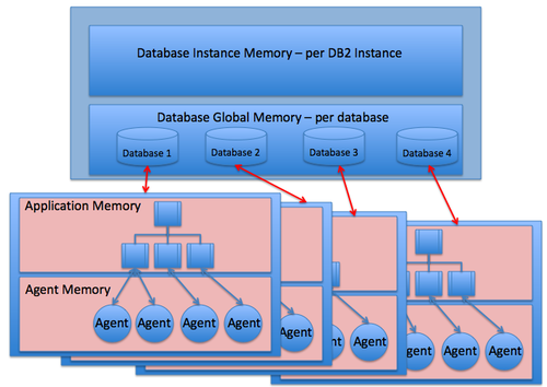 Oracle and DB2, Comparison and Compatibility/Architecture/DB2