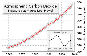 The Keeling Curve of atmospheric CO 2 concentr...