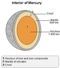 http://upload.wikimedia.org/wikipedia/commons/thumb/5/51/Mercury_inside_Lmb.png/200px-Mercury_inside_Lmb.png