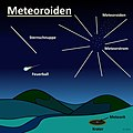Meteoroiden.jpg