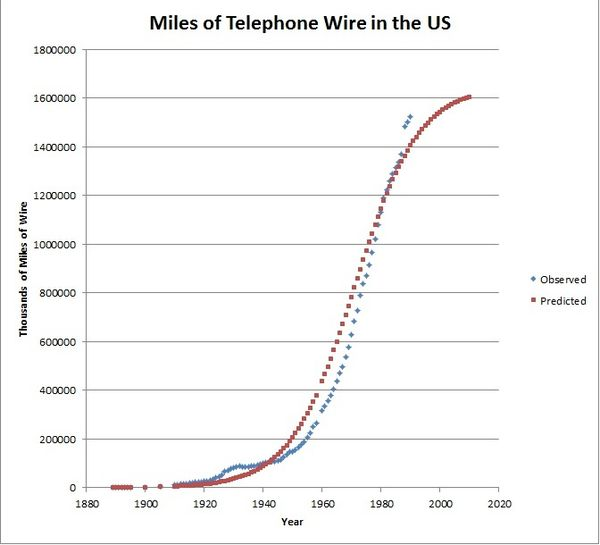 Figure 1 - Telephone Wire in the US and developed S-curve