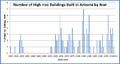 Number of high rise buildings built in arizona by year 1920-2013.png