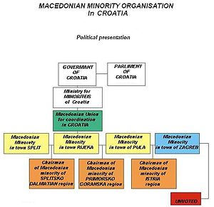 Macedonians of Croatia - Organisation of Macedonian Minority in Croatia