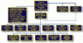 Organisation of the CNO's Office.png