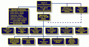 Structure of the United States Navy - Organization of the CNO's Office