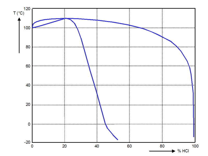 datei phase diagram hcl h2o l v png \u2013 wikipedia Diagram of CH4