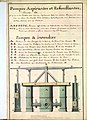 Pompe à incendie XVIIIè siècle.jpg