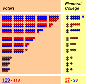 Electoral College (United States) - This graphic demonstrates how the winner of the popular vote can still lose in a hypothetical electoral college system.