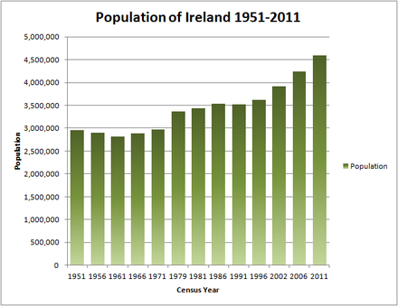 Population of Ireland since 1951 Population of Ireland 1951-2011.png