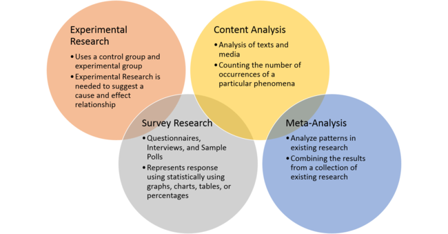 types of methodology in research