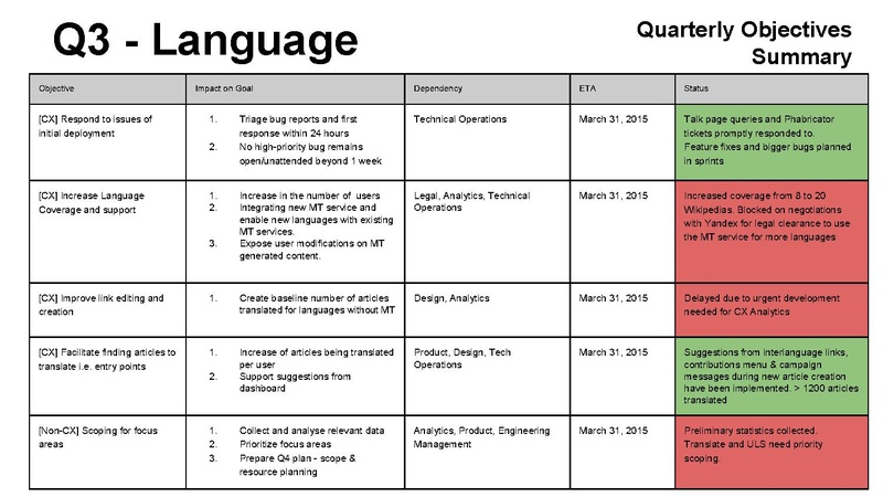 File:Quarterly Report - Editing Collaboration Language Q3 review 2014-2015.pdf