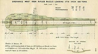 100-ton gun - Image: RML 17.72 inch gun diagram