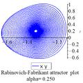 Rabinovich Fabricant xy plot 0.25.png