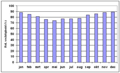Relatieve luchtvochtigheid - Wikipedia