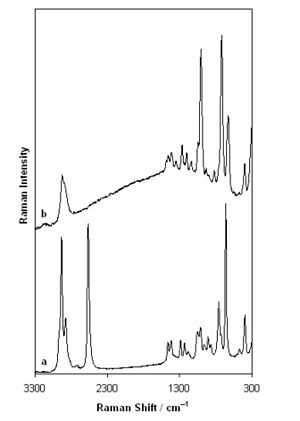 Surface-enhanced Raman spectroscopy - Raman spectrum of liquid 2-mercaptoethanol (below) and SERS spectrum of 2-mercaptoethanol monolayer formed on roughened silver (above). Spectra are scaled and shifted for clarity. A difference in selection rules is visible: Some bands appear only in the bulk-phase Raman spectrum or only in the SERS spectrum.