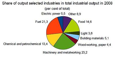 Share of output selected industries in total industrial output in 2008.JPG