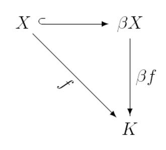 Stone–Čech compactification - Image: Stone–Cech compactification