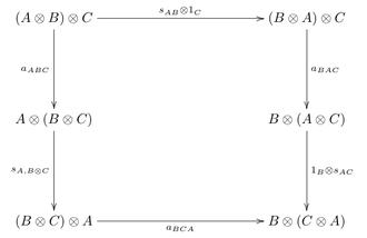 Symmetric monoidal category - Image: Symmetric monoidal associativity coherence