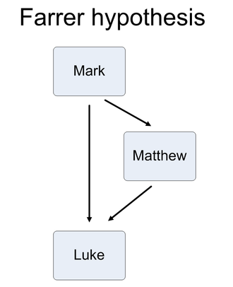 Farrer hypothesis - The Farrer hypothesis suggests that the Gospel of Mark was written first. The Gospel of Matthew was written using Mark as a source.  Then the Gospel of Luke was written using both Mark and Matthew.