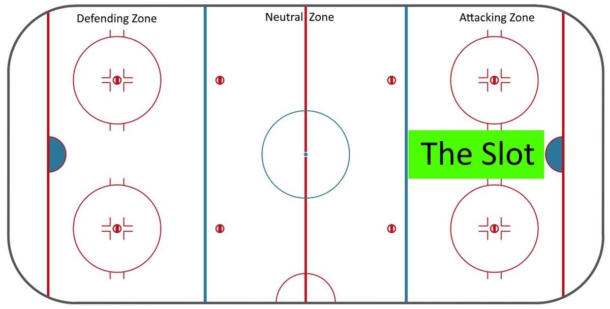 In The Slot Hockey