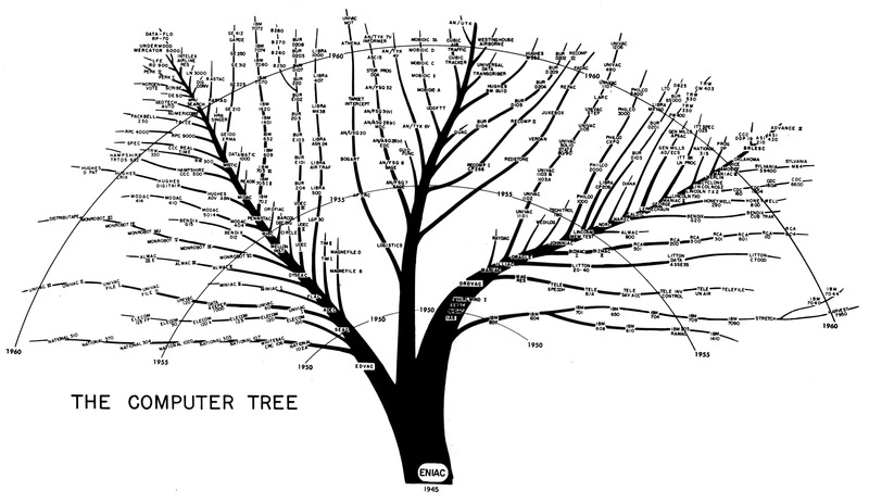 File:The computer tree-U.S. Army diagram.tiff