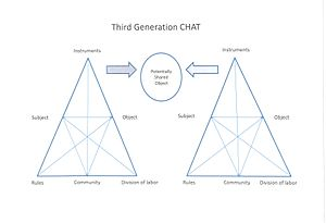 Cultural-historical activity theory - Third Generation CHAT