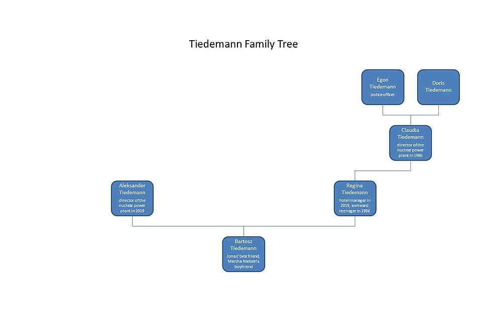 Tiedemann family tree