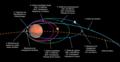 Trajectoire orbitale autour de Mars de Tianwen-1.png