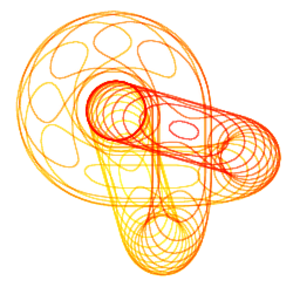 Level set - Intersections of a co-ordinate function's level surfaces with a trefoil knot.  Red curves are closest to the viewer, while yellow curves are farthest.