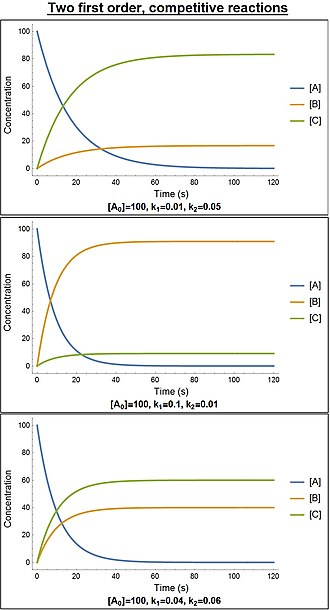 Rate equation - Time course of two first order, competitive reactions with differing rate constants.
