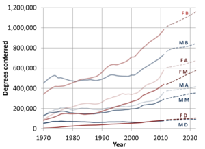 Women's education in the United States - Image: U.S. degrees conferred per year
