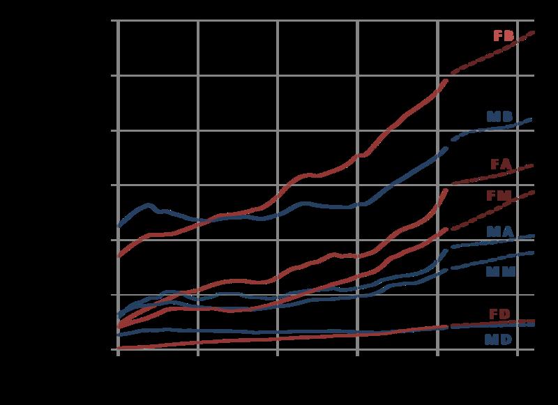 U.S. degrees conferred per year