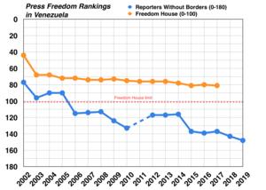 Censorship in Venezuela - Image: Venezuela Press Freedom rankings