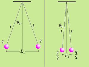 Coulomb's law - Experiment to verify Coulomb's law.
