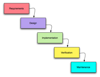 """The unmodified """"waterfall model"""". Progress flows from the top to the bottom, like a waterfall."""