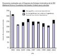 Wheeler 2004 Fig 1 número propuestas evaluadas por la US NSF en Biología Sistemática.png