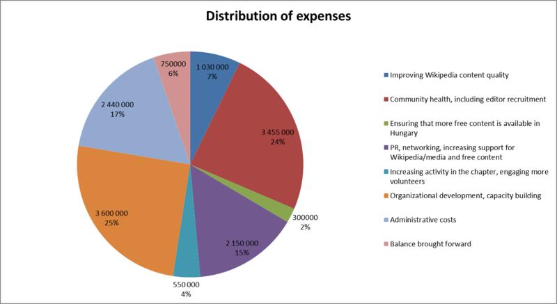 Wikimédia Magyarország 2012-es programterve - kiadások.png
