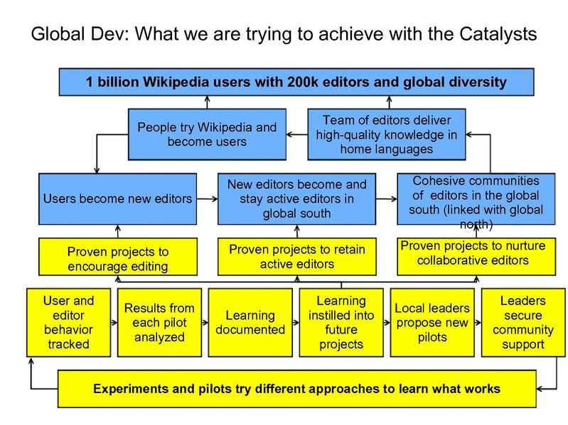 File:Wikimedia Catalyst Programs.pdf