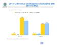 Wikimedia Foundation Financial Revenue Metrics Apr 2012.png