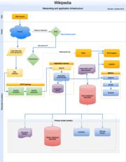 Wikipedia webrequest flow 2015-10
