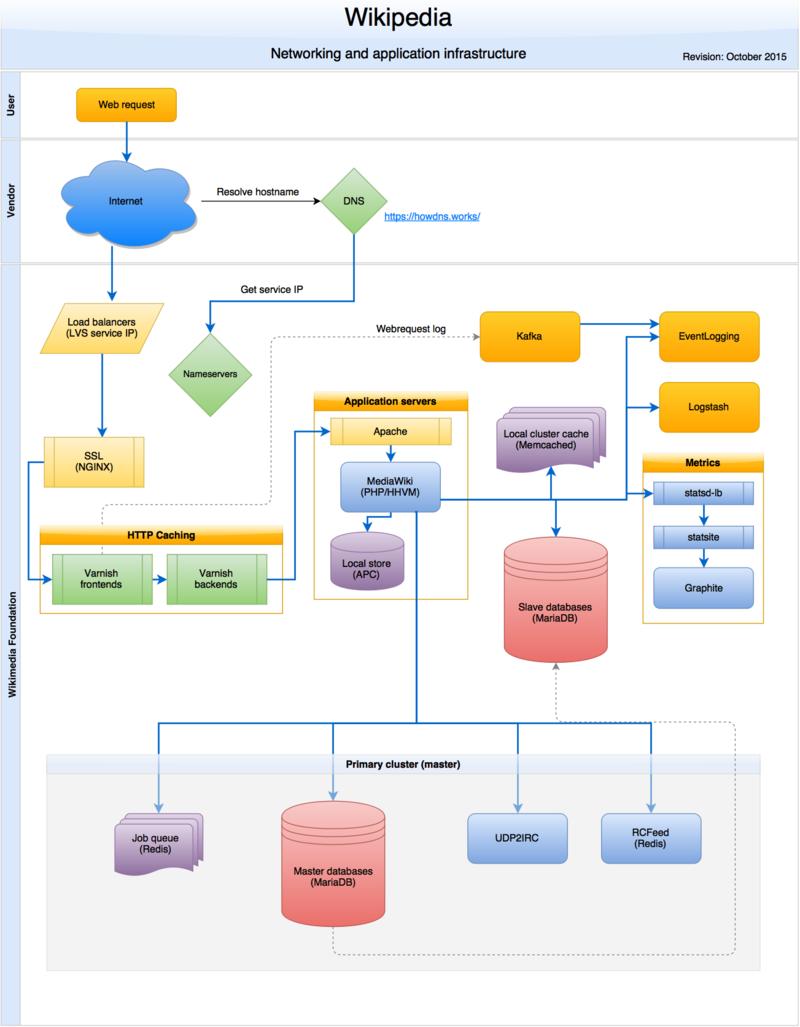 800px Wikipedia webrequest flow 2015 10 | GrecTech