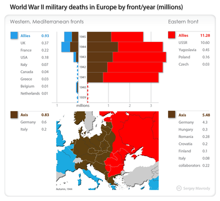 World War II military deaths in Europe by theatre, year World-War-II-military-deaths-in-Europe-by-theater-year.png