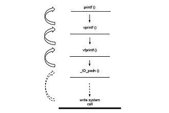 Write (system call) - High-level I/O functions calling write