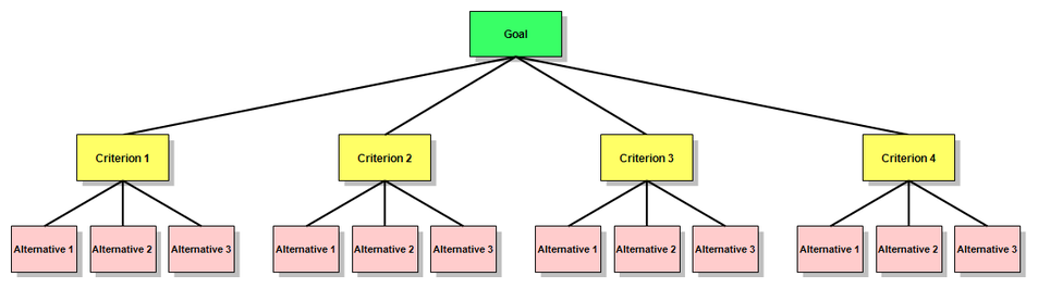 """the four goals of communication process Their audience are more successful in achieving their communication goals   any attempt to understand the audience's needswill [yield]better results"""" [4]   communication: a user-centered approach, walks you through the process of ."""
